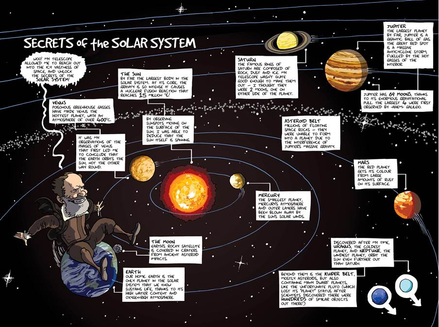 The Secrets of the Solar System